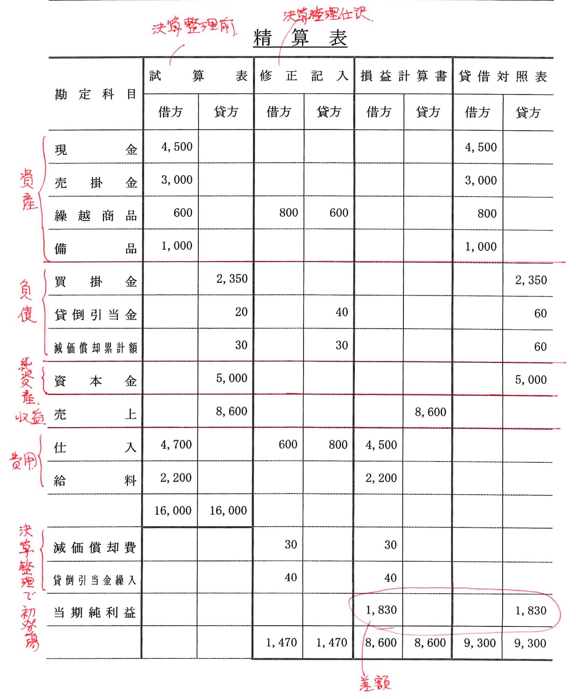 表 書き方 精算