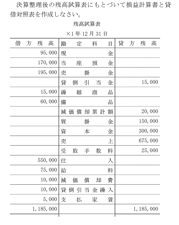 計算 貸借 対照 表 書 損益